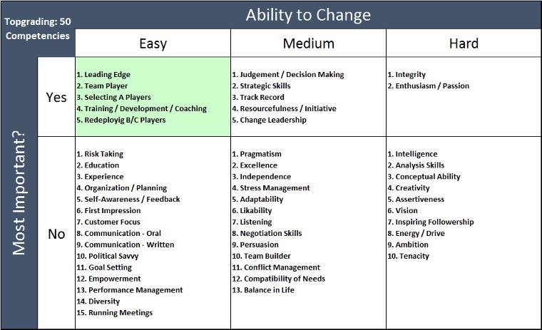 Topgrading Core Competencies