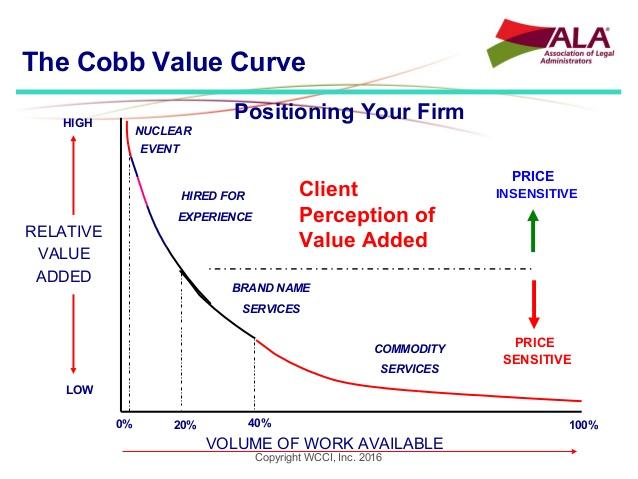Cobb value curve