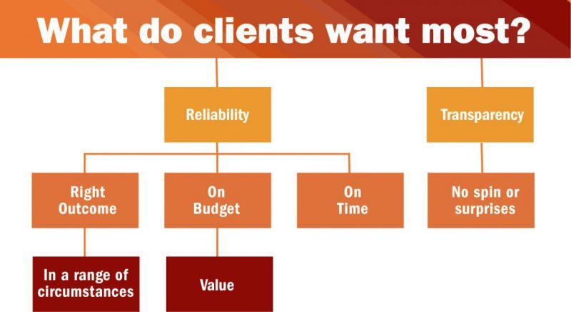 What do clients want? Wish List