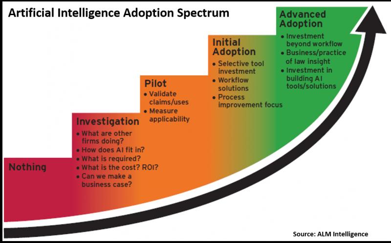 ai adoption spectrum among firms