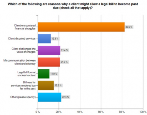 graphic highlighting reasons for bills past due