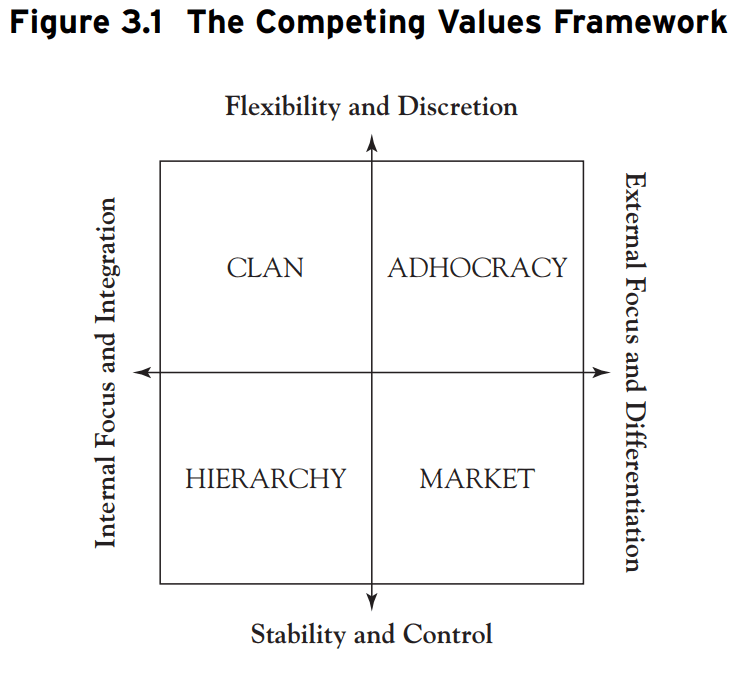 culture graphic - the competing values framwork