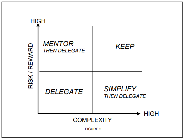 A matrix showing how to delegate tasks to other employees depending on complexity and risk/reward metrics.