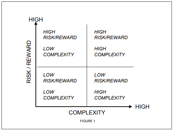 The D Matrix - Complexity vs. Risk/Reward