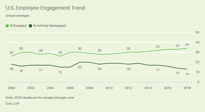 Employee Engagement Trend