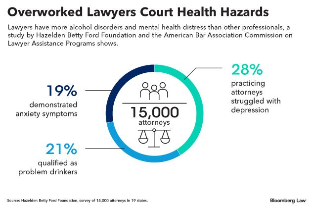 Graphic showing how much Lawyers are overworked and how that can affect health.