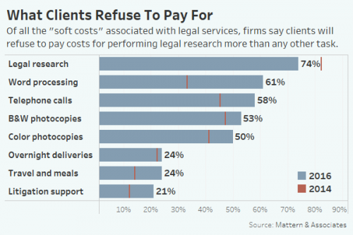 graphic showing why clients refuse to pay and how it shows the importance of law school student digital competency