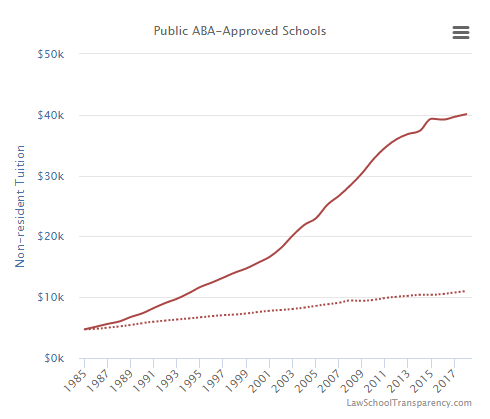A graph of tuition for ABA approved law schools.