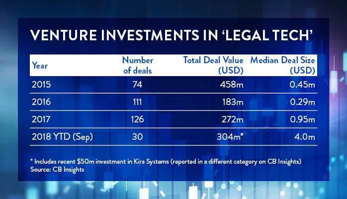 vc legal tech investors